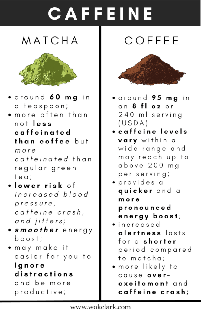 Coffee vs. matcha caffeine comparison.